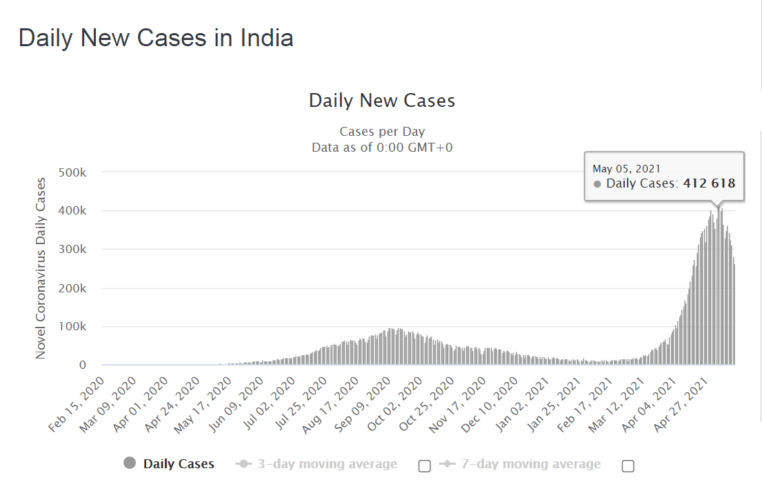 daily-new-corona-covid-cases-in-india-Growthfairs